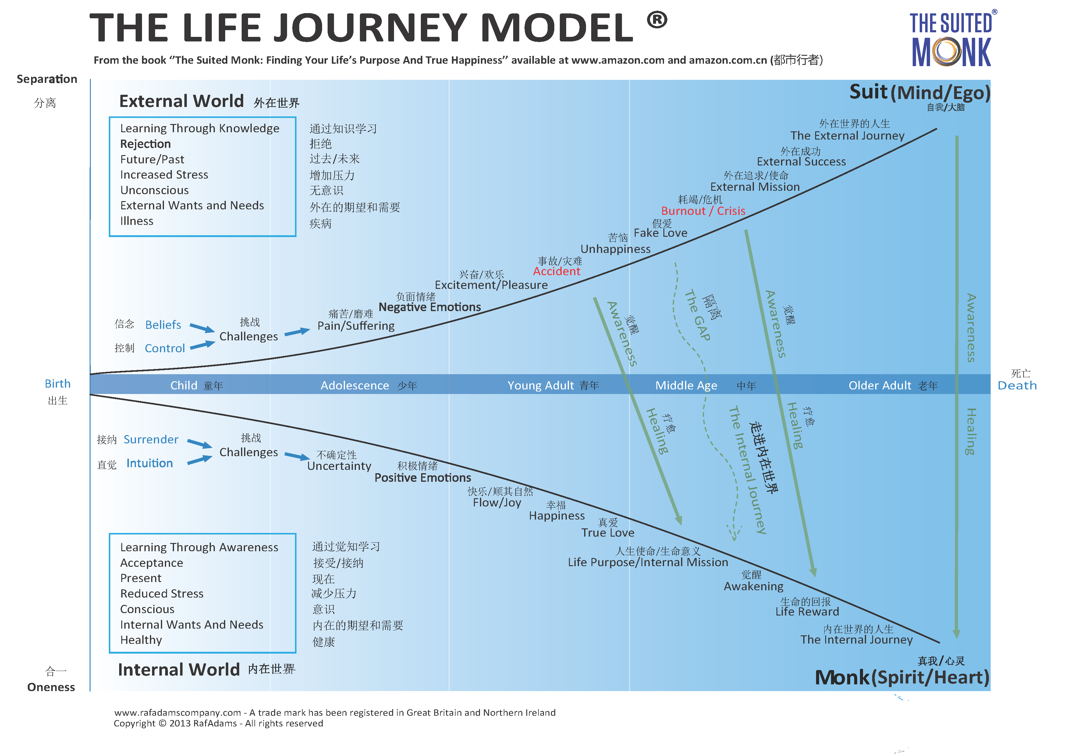 The Life Journey Model Chinese - Version 1.1